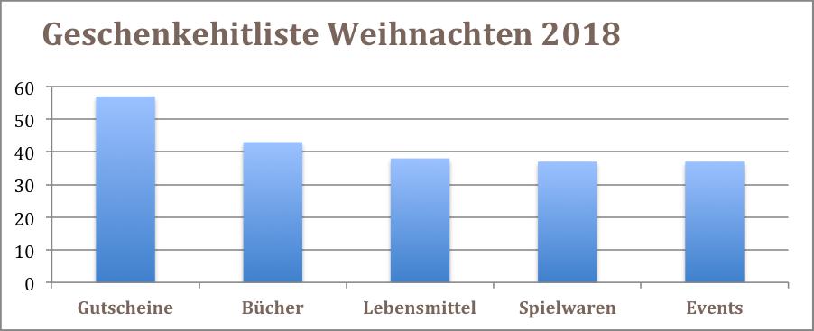 Statistik Geschenkehitliste